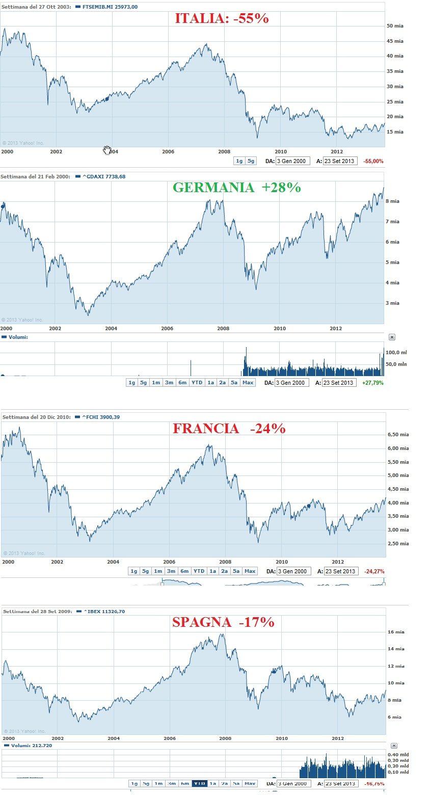 on sale f1dc4 7fbd6 Perche' le aziende italiane finiscono in massa (s)vendute ...