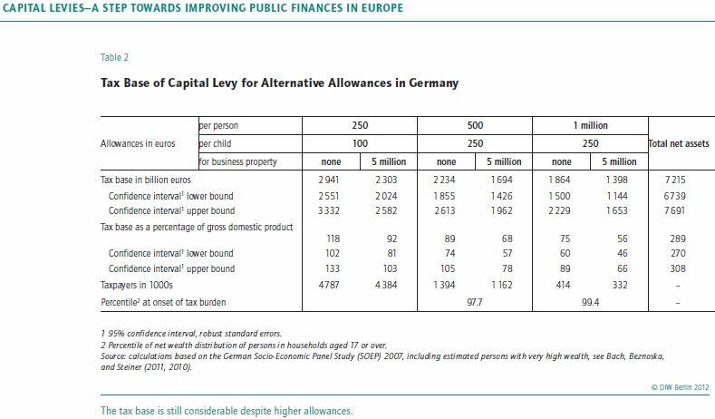 DIW Bach Germany Dimenticate l'FMI: la Germania vuole per l'Italia una Patrimoniale con il fine di abbassare il debito pubblico, ecco una prima analisi