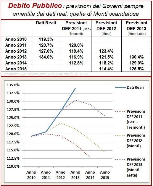 Debt Publ SE