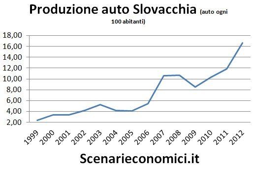 Produzione auto Slovacchia