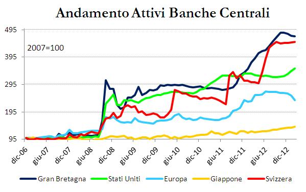 banche centrali