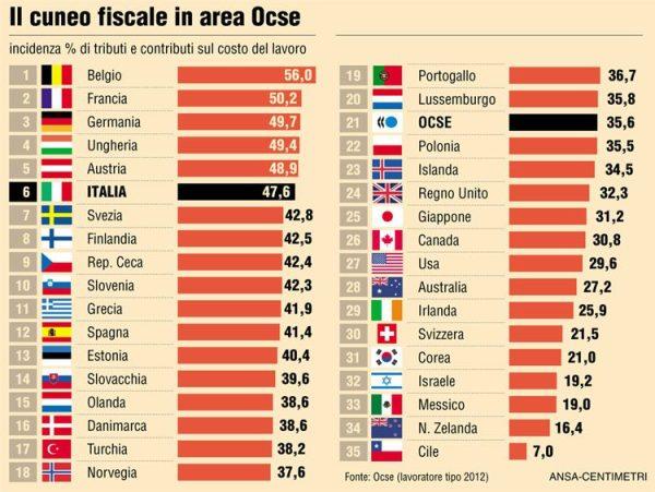 cuneo-fiscale-europa