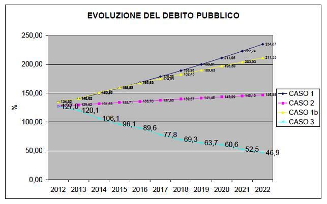 evo-debt