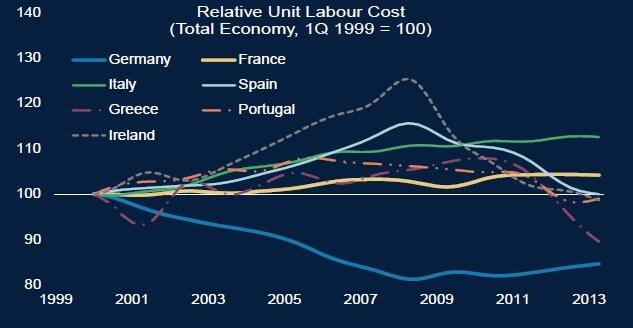 fig.2 - Relative Unit Labour Cost by countries - Morgan Stanley