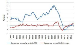 ecb_annual_growth_m3_and_inflation_1997_dec_2011