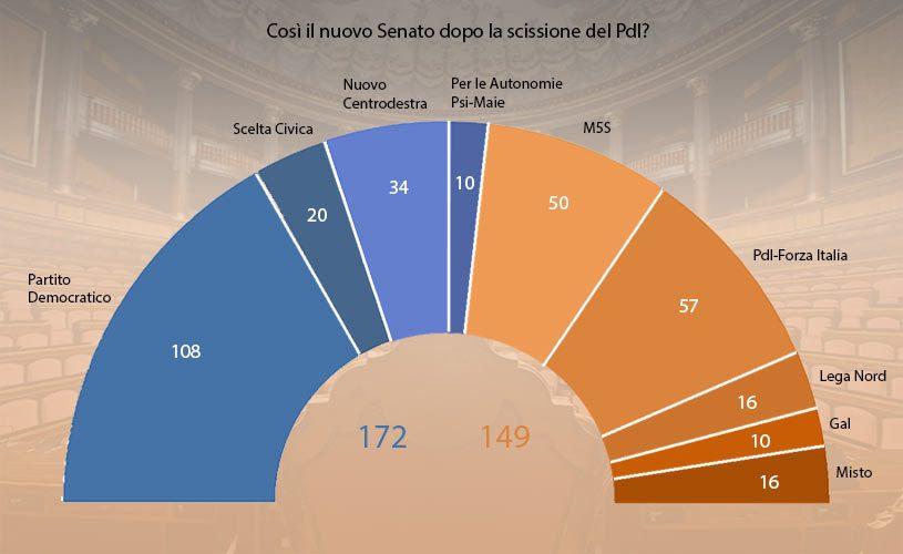 senato-composizione-gruppi-dopo-split-pdl
