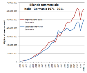 Bilancia commerciale Italia Germania dal 1971