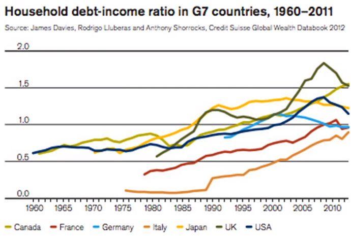 Debito delle famiglie in relazione al reddito nei G7