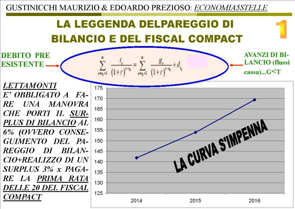FISCAL COMPACT 1