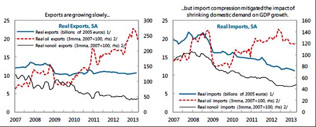 IMPORT EXPORT DA FMI
