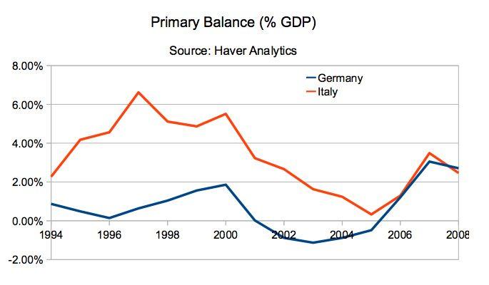 Saldo primario Italia - Germania.