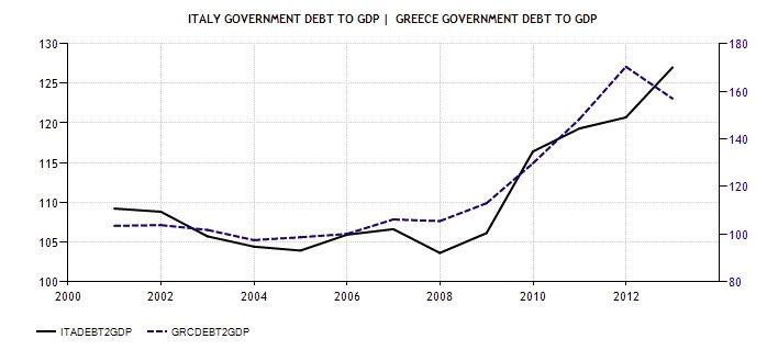 Debt GR IT