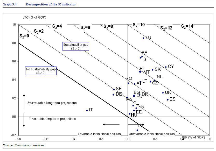 Sostenibilità del debito