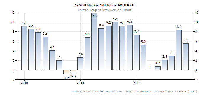 argentina-gdp-growth-annual