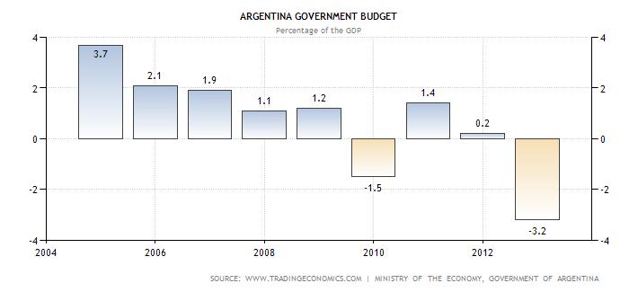 argentina-government-budget