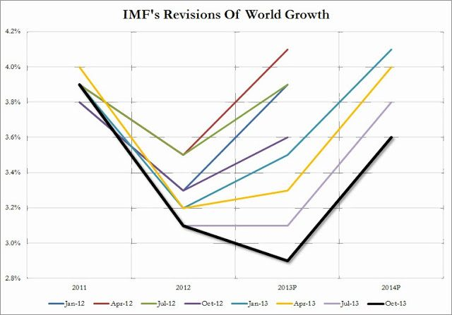 IMF World Growth Oct 2013_1