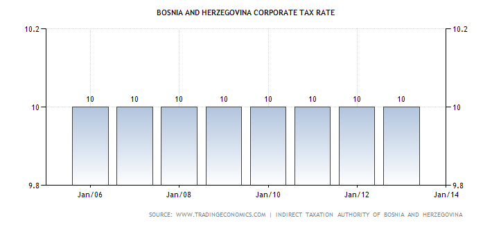 bosnia-and-herzegovina-corporate-tax-rate