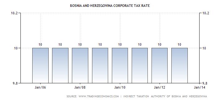 bosnia-and-herzegovina-corporate-tax-rate