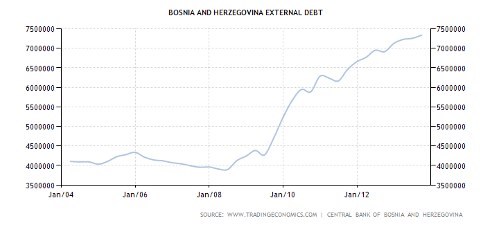 bosnia-and-herzegovina-external-debt