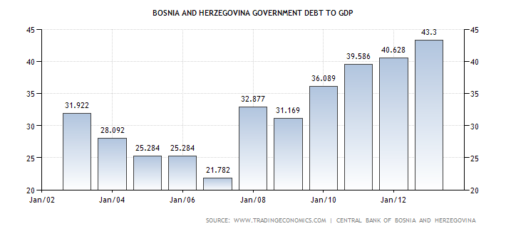 bosnia-and-herzegovina-government-debt-to-gdp