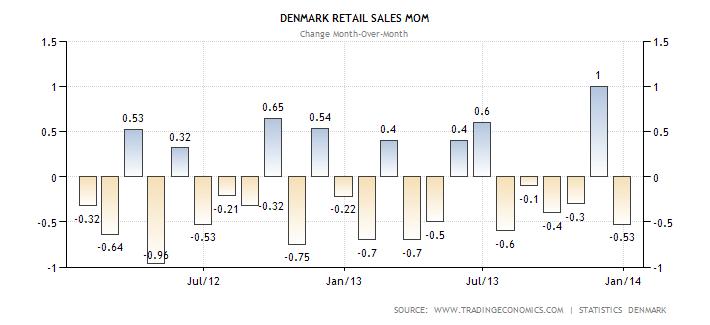 denmark-retail-sales
