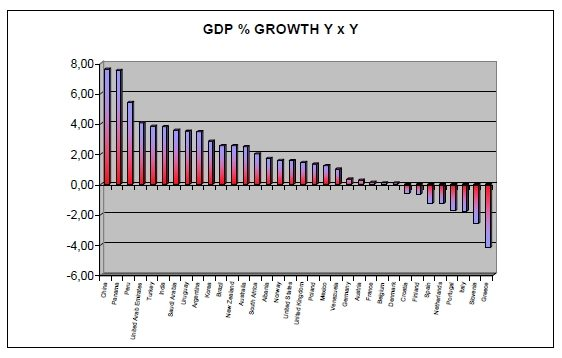 gdp growth 2013 y x y JPEG