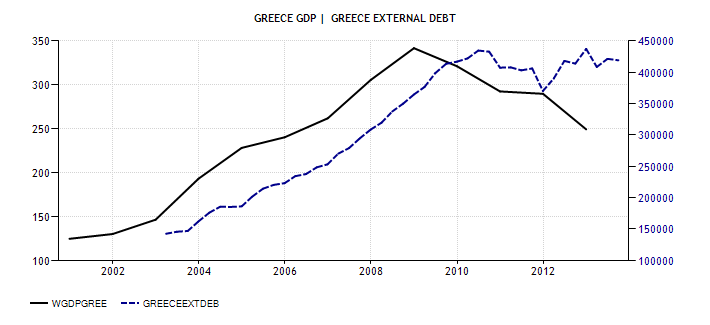 greece-gdp et external debt
