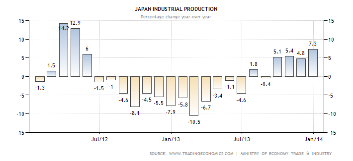 japan-industrial-production