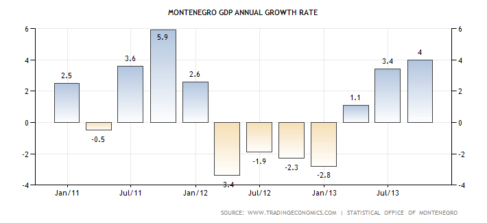 montenegro-gdp-growth-annual