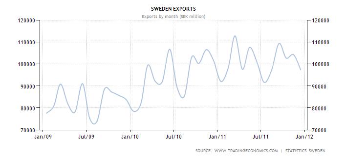 sweden-exports