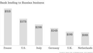 prestiti verso l'economia russa da bacnche occidentali.