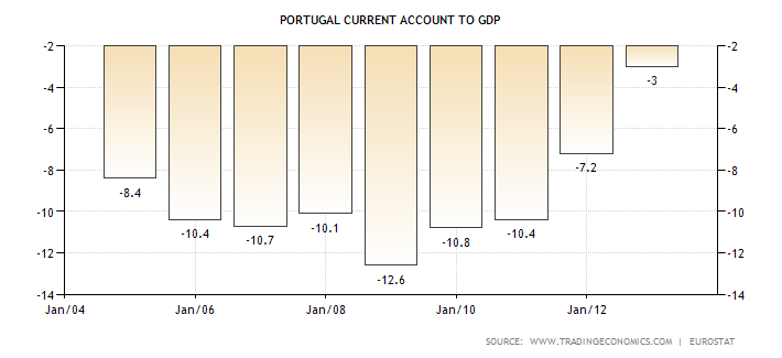 portugal-current-account-to-gdp