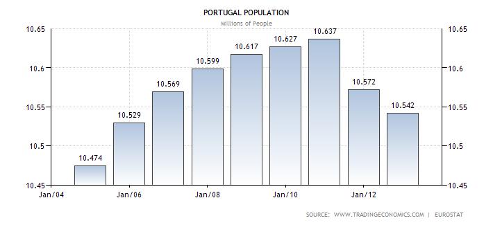portugal-population