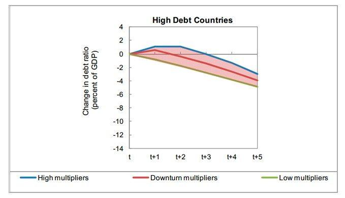 HIGH DEBT COUNTRIES
