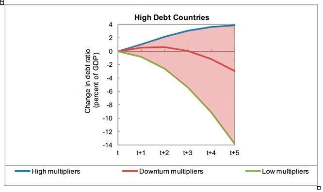 HIGH DEBT COUNTRIES2