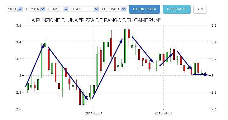 LA FUNZIONE DI UNA PIZZA DE FANGO DEL CAMERUN GRAFICO 1