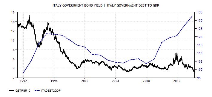 Tassi titoli e debito-pil SE