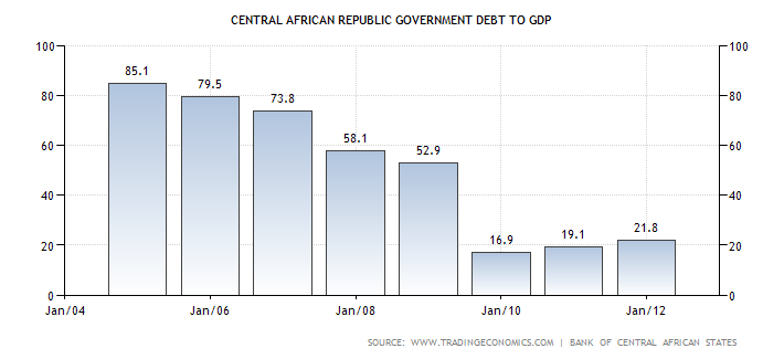 central-african-republic-government-debt-to-gdp