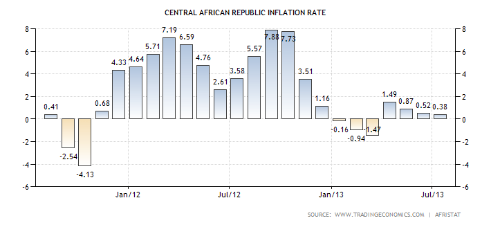 central-african-republic-inflation-cpi