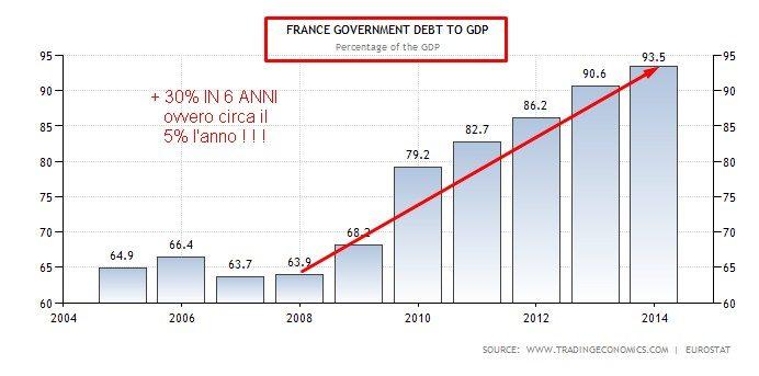 DEBITO SU PIL FRANCIA