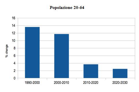 Grafico Krugman SE III