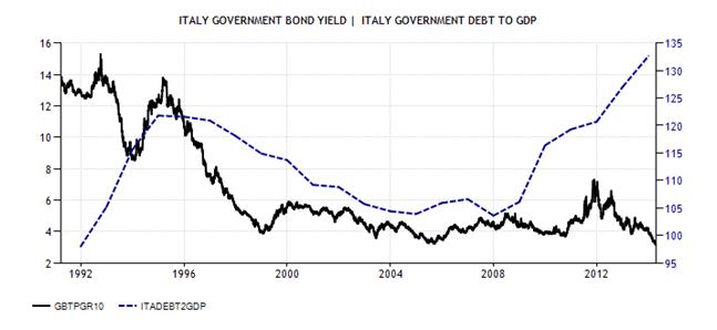 Grafico SE Borghi I
