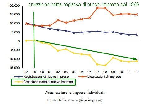 ITALIA_INIZIO MORTE DELLE IMPRESE