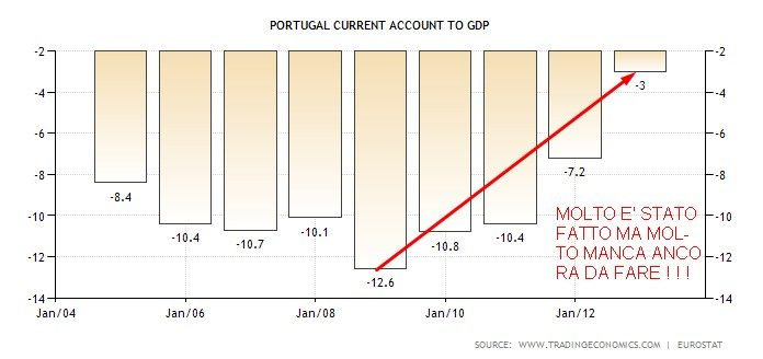 PORTOGALLO GRAFICO 4 CURRENT ACCOUNT