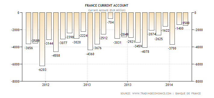 france-current-account