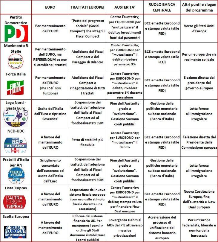 Oggi si Vota fino alle 23. Fallo dopo aver visto programmi di tutti i Partiti per le Elezioni Europee 2014