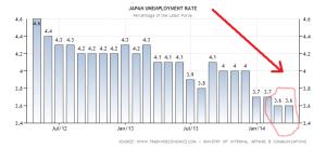japan-unemployment-rate