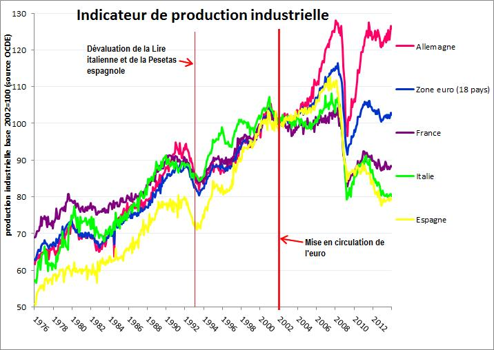 produzione industriale OCSE