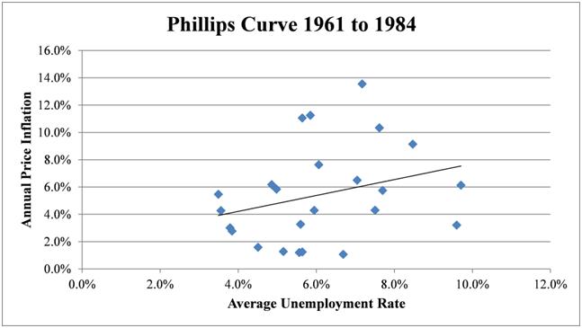 Curva di Phillips II