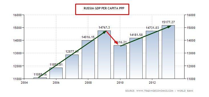 SLIDE 2 GDP PPP